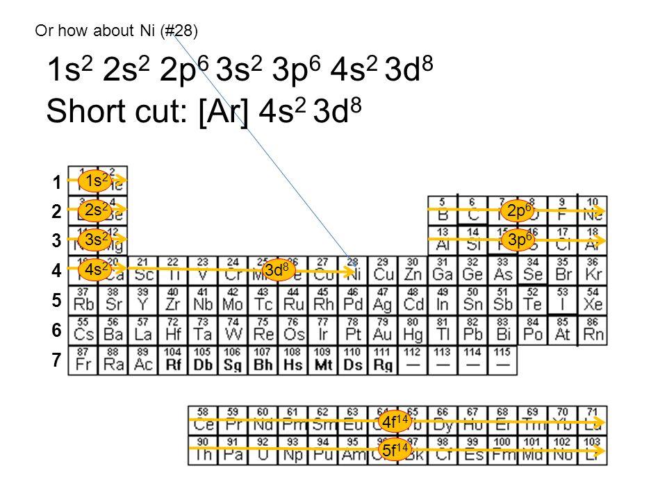 1s2 2s2 2p6 3s2 3p6 4s2 3d8 Short cut: [Ar] 4s2 3d8 1 2 3 4 5 6 7